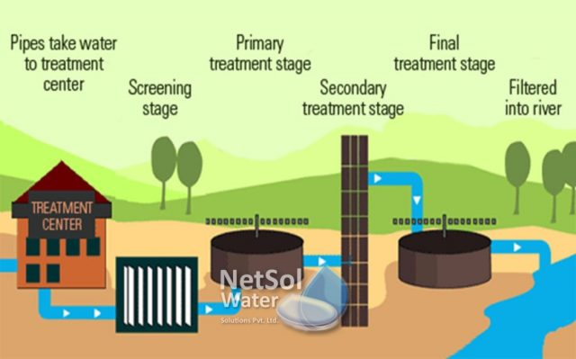 Steps involved in wastewater treatment plant